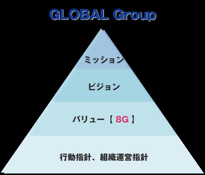 GLOBAL Group